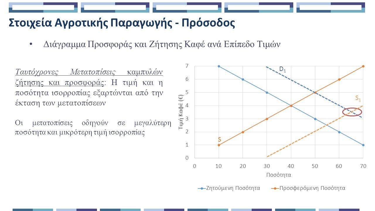 Στοιχεία Αγροτικής Παραγωγής - Πρόσοδος Διάγραμμα Προσφοράς και Ζήτησης Καφέ ανά Επίπεδο Τιμών Ταυτόχρονες Μετατοπίσεις καμπυλών ζήτησης και προσφοράς: Η τιμή και η ποσότητα ισορροπίας εξαρτώνται από την έκταση των μετατοπίσεων Οι μετατοπίσεις οδηγούν σε μεγαλύτερη ποσότητα και μικρότερη τιμή ισορροπίας D1D1 S1S1 S