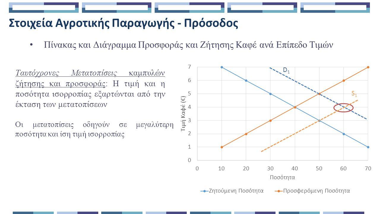 Στοιχεία Αγροτικής Παραγωγής - Πρόσοδος Πίνακας και Διάγραμμα Προσφοράς και Ζήτησης Καφέ ανά Επίπεδο Τιμών Ταυτόχρονες Μετατοπίσεις καμπυλών ζήτησης και προσφοράς: Η τιμή και η ποσότητα ισορροπίας εξαρτώνται από την έκταση των μετατοπίσεων Οι μετατοπίσεις οδηγούν σε μεγαλύτερη ποσότητα και ίση τιμή ισορροπίας D1D1 S1S1