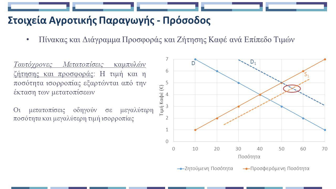 Στοιχεία Αγροτικής Παραγωγής - Πρόσοδος Πίνακας και Διάγραμμα Προσφοράς και Ζήτησης Καφέ ανά Επίπεδο Τιμών Ταυτόχρονες Μετατοπίσεις καμπυλών ζήτησης και προσφοράς: Η τιμή και η ποσότητα ισορροπίας εξαρτώνται από την έκταση των μετατοπίσεων Οι μετατοπίσεις οδηγούν σε μεγαλύτερη ποσότητα και μεγαλύτερη τιμή ισορροπίας D1D1 S1S1 D