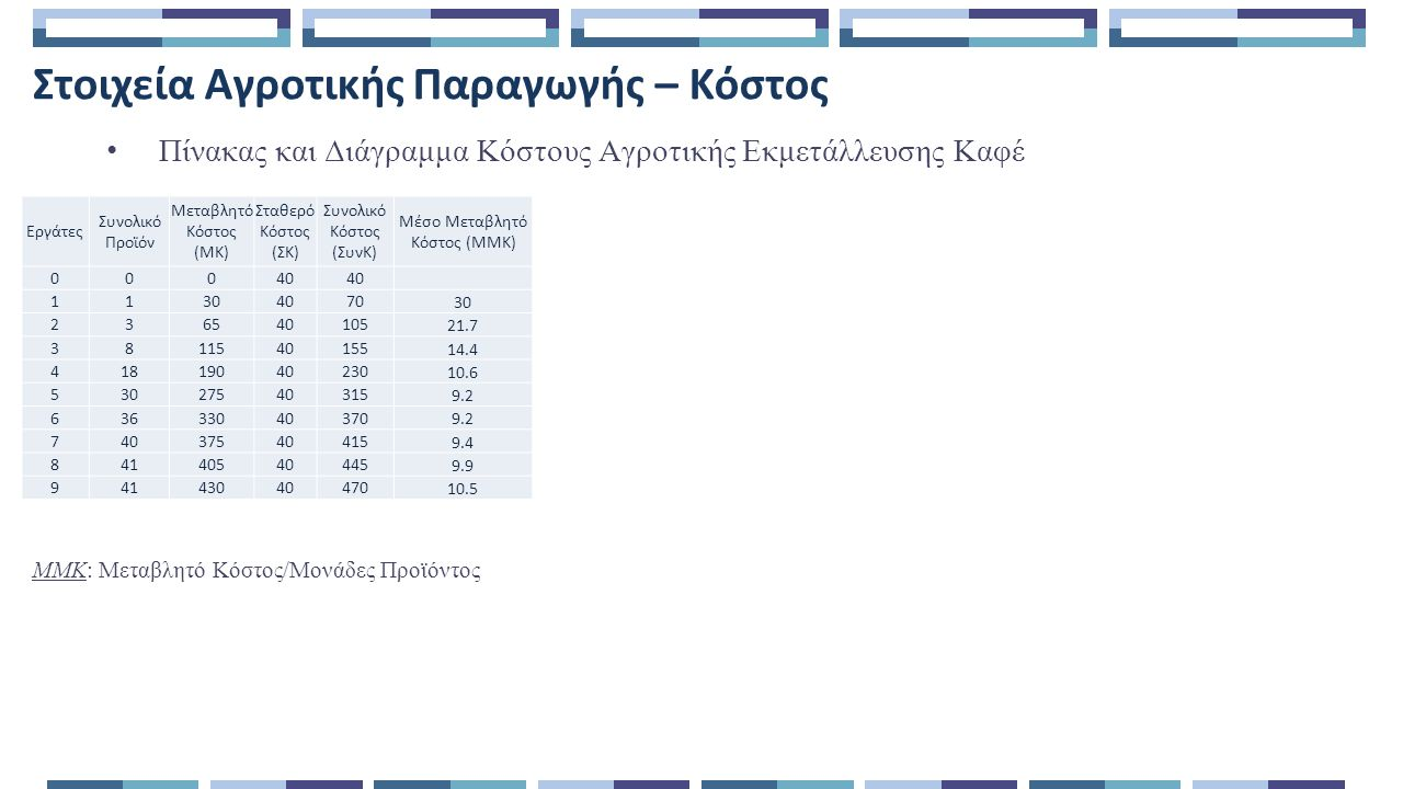 Στοιχεία Αγροτικής Παραγωγής – Κόστος Πίνακας και Διάγραμμα Κόστους Αγροτικής Εκμετάλλευσης Καφέ ΜΜΚ: Μεταβλητό Κόστος/Μονάδες Προϊόντος Εργάτες Συνολικό Προϊόν Μεταβλητό Κόστος (ΜΚ) Σταθερό Κόστος (ΣΚ) Συνολικό Κόστος (ΣυνΚ) Μέσο Μεταβλητό Κόστος (ΜΜΚ) 000404040 1130407070 30 236540105105 21.7 3811540155155 14.4 41819040230230 10.6 53027540315315 9.2 63633040370370 9.2 74037540415415 9.4 84140540445445 9.9 94143040470470 10.5