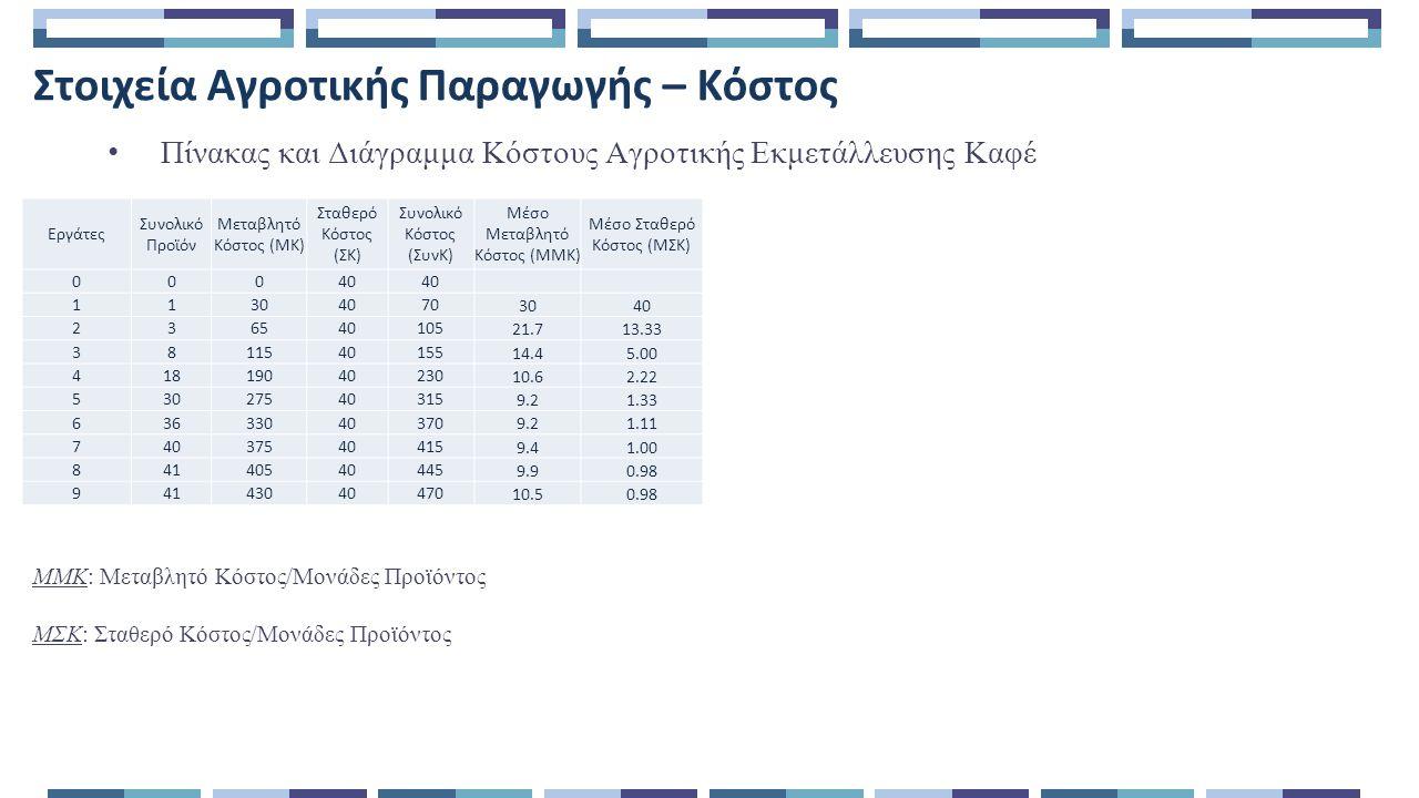 Στοιχεία Αγροτικής Παραγωγής – Κόστος Πίνακας και Διάγραμμα Κόστους Αγροτικής Εκμετάλλευσης Καφέ ΜΜΚ: Μεταβλητό Κόστος/Μονάδες Προϊόντος ΜΣΚ: Σταθερό Κόστος/Μονάδες Προϊόντος Εργάτες Συνολικό Προϊόν Μεταβλητό Κόστος (ΜΚ) Σταθερό Κόστος (ΣΚ) Συνολικό Κόστος (ΣυνΚ) Μέσο Μεταβλητό Κόστος (ΜΜΚ) Μέσο Σταθερό Κόστος (ΜΣΚ) 000404040 1130407070 30 40 236540105105 21.7 13.33 3811540155155 14.4 5.00 41819040230230 10.6 2.22 53027540315315 9.2 1.33 63633040370370 9.2 1.11 74037540415415 9.4 1.00 84140540445445 9.9 0.98 94143040470470 10.5 0.98