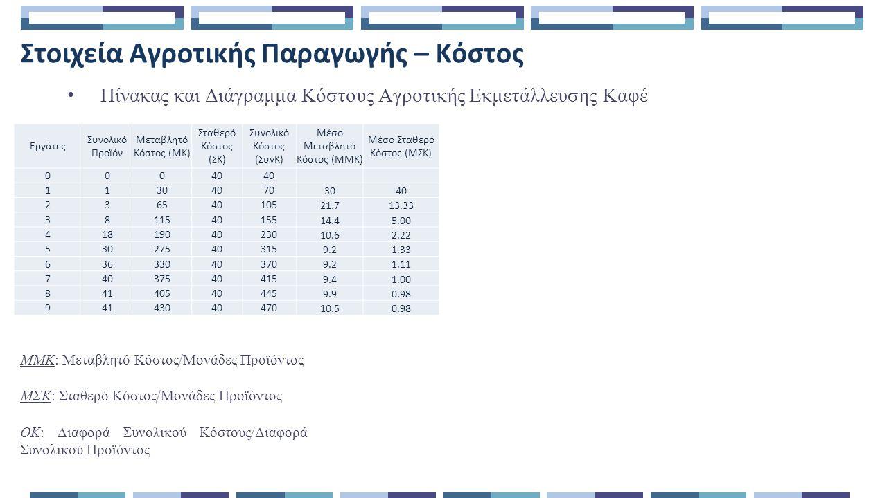 Στοιχεία Αγροτικής Παραγωγής – Κόστος Πίνακας και Διάγραμμα Κόστους Αγροτικής Εκμετάλλευσης Καφέ ΜΜΚ: Μεταβλητό Κόστος/Μονάδες Προϊόντος ΜΣΚ: Σταθερό Κόστος/Μονάδες Προϊόντος Εργάτες Συνολικό Προϊόν Μεταβλητό Κόστος (ΜΚ) Σταθερό Κόστος (ΣΚ) Συνολικό Κόστος (ΣυνΚ) Μέσο Μεταβλητό Κόστος (ΜΜΚ) Μέσο Σταθερό Κόστος (ΜΣΚ) 000404040 1130407070 30 40 236540105105 21.7 13.33 3811540155155 14.4 5.00 41819040230230 10.6 2.22 53027540315315 9.2 1.33 63633040370370 9.2 1.11 74037540415415 9.4 1.00 84140540445445 9.9 0.98 94143040470470 10.5 0.98 ΟΚ: Διαφορά Συνολικού Κόστους/Διαφορά Συνολικού Προϊόντος