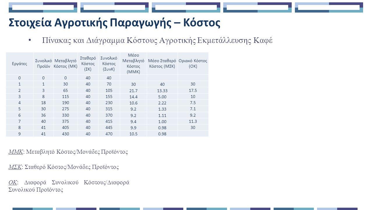 Στοιχεία Αγροτικής Παραγωγής – Κόστος Πίνακας και Διάγραμμα Κόστους Αγροτικής Εκμετάλλευσης Καφέ ΜΜΚ: Μεταβλητό Κόστος/Μονάδες Προϊόντος ΜΣΚ: Σταθερό Κόστος/Μονάδες Προϊόντος ΟΚ: Διαφορά Συνολικού Κόστους/Διαφορά Συνολικού Προϊόντος Εργάτες Συνολικό Προϊόν Μεταβλητό Κόστος (ΜΚ) Σταθερό Κόστος (ΣΚ) Συνολικό Κόστος (ΣυνΚ) Μέσο Μεταβλητό Κόστος (ΜΜΚ) Μέσο Σταθερό Κόστος (ΜΣΚ) Οριακό Κόστος (ΟΚ) 000404040 1130407070 30 40 30 236540105105 21.7 13.33 17.5 3811540155155 14.4 5.00 10 41819040230230 10.6 2.22 7.5 53027540315315 9.2 1.33 7.1 63633040370370 9.2 1.11 9.2 74037540415415 9.4 1.00 11.3 84140540445445 9.9 0.98 30 94143040470470 10.5 0.98