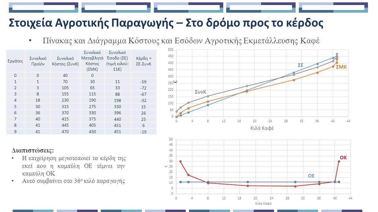 Στοιχεία Αγροτικής Παραγωγής – Στο δρόμο προς το κέρδος Πίνακας και Διάγραμμα Κόστους και Εσόδων Αγροτικής Εκμετάλλευσης Καφέ Διαπιστώσεις: Η επιχείρηση μεγιστοποιεί τα κέρδη της εκεί που η καμπύλη ΟΕ τέμνει την καμπύλη ΟΚ Αυτό συμβαίνει στο 36 ο κιλό παραγωγής ΣΜΚ ΣΕ ΣυνΚ ΟΚ ΟΕ Εργάτες Συνολικό Προϊόν Συνολικό Κόστος (ΣυνΚ) Συνολικό Μεταβλητό Κόστος (ΣΜΚ) Συνολικό Έσοδο (ΣΕ) (τιμή κιλού: 11€) Κέρδη = ΣΕ-ΣυνΚ 0040400 11707030 11 -59 2310510565 33 -72 38155155115 88 -67 418230230190 198 -32 530315315275 330 15 636370370330 396 26 740415415375 440 25 841445445405 451 6 941470470430451 -19