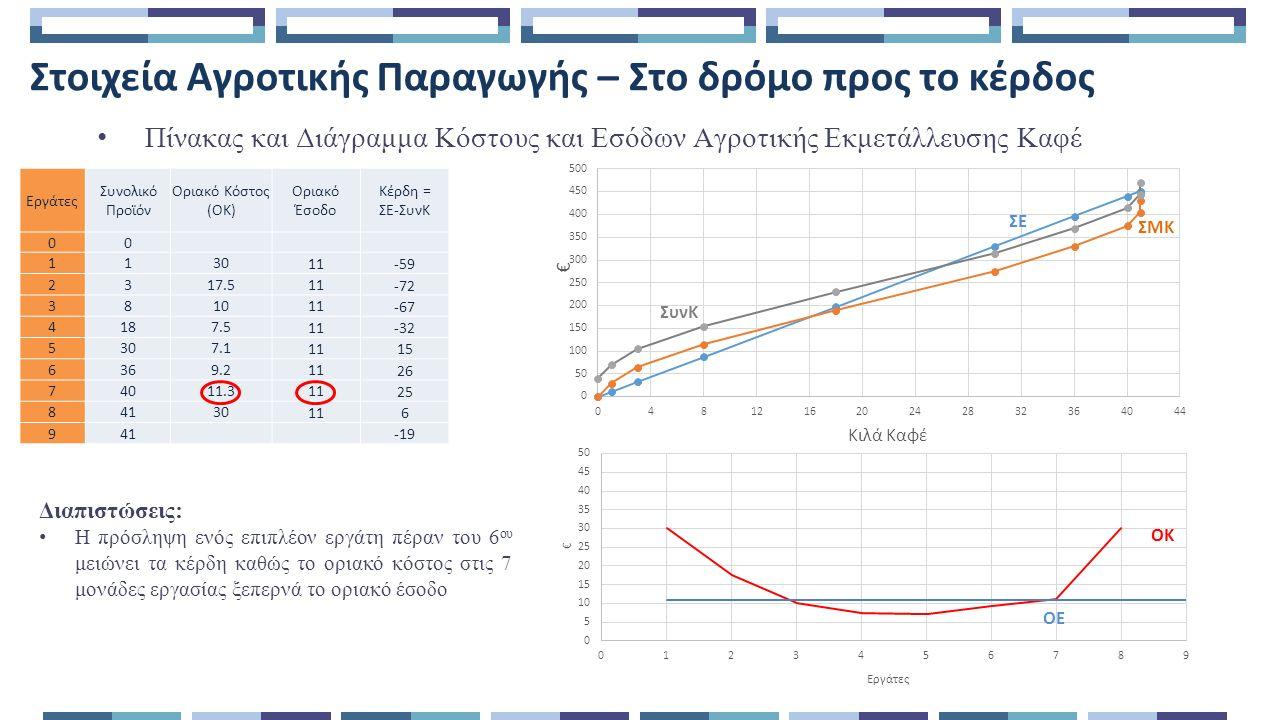 Στοιχεία Αγροτικής Παραγωγής – Στο δρόμο προς το κέρδος Πίνακας και Διάγραμμα Κόστους και Εσόδων Αγροτικής Εκμετάλλευσης Καφέ Διαπιστώσεις: Η πρόσληψη ενός επιπλέον εργάτη πέραν του 6 ου μειώνει τα κέρδη καθώς το οριακό κόστος στις 7 μονάδες εργασίας ξεπερνά το οριακό έσοδο ΣΜΚ ΣΕ ΣυνΚ ΟΚ ΟΕ Εργάτες Συνολικό Προϊόν Οριακό Κόστος (ΟΚ) Οριακό Έσοδο Κέρδη = ΣΕ-ΣυνΚ 00 1130 11 -59 2317.5 11 -72 3810 11 -67 4187.5 11 -32 5307.1 11 15 6369.2 11 26 74011.3 11 25 84130 11 6 941 -19