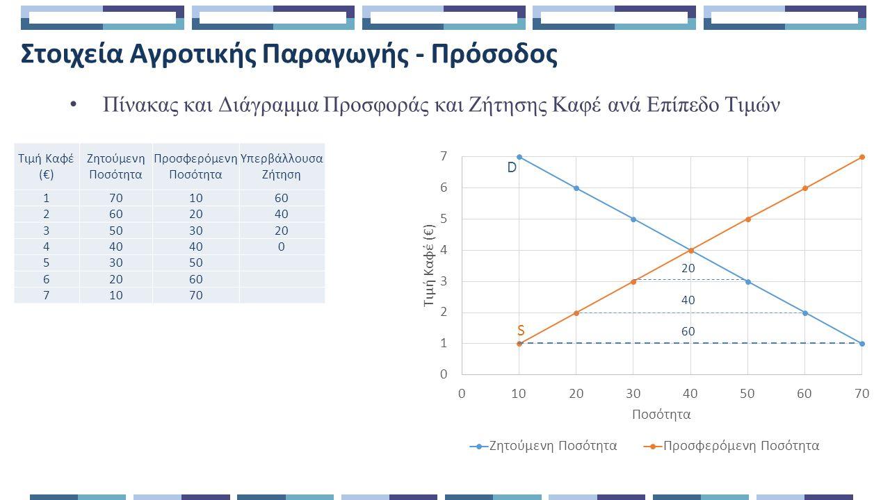 Στοιχεία Αγροτικής Παραγωγής – Κόστος Πίνακας και Διάγραμμα Κόστους Αγροτικής Εκμετάλλευσης Καφέ Διαπιστώσεις: Το ΜΜΚ και το ΟΚ αρχικά μειώνονται.
