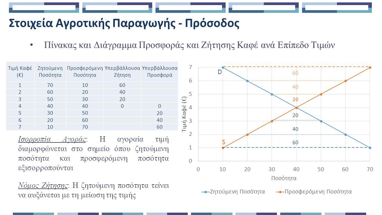 Στοιχεία Αγροτικής Παραγωγής – Κόστος Πίνακας και Διάγραμμα Κόστους Αγροτικής Εκμετάλλευσης Καφέ Διαπιστώσεις: Το σημείο όπου το ΟΚ τέμνει την καμπύλη του ΜΣυνΚ καλείται αποτελεσματικό σημείο παραγωγής Το ΜΣΚ μειώνεται όσο αυξάνεται η παραγωγή ΟΚ Εργάτες Συνολικό Προϊόν Μέσο Μεταβλητό Κόστος (ΜΜΚ) Μέσο Σταθερό Κόστος (ΜΣΚ) Μέσο Συνολικό Κόστος (ΜΣυνΚ) Οριακό Κόστος (ΟΚ) 00 11 304070 30 23 21.713.3335.0 17.5 38 14.45.0019.4 10 418 10.62.2212.8 7.5 530 9.21.3310.5 7.1 636 9.21.1110.3 9.2 740 9.41.0010.4 11.3 841 9.90.9810.9 30 941 10.50.9811.5 ΜΜΚ ΜΣΚ ΜΣυνΚ