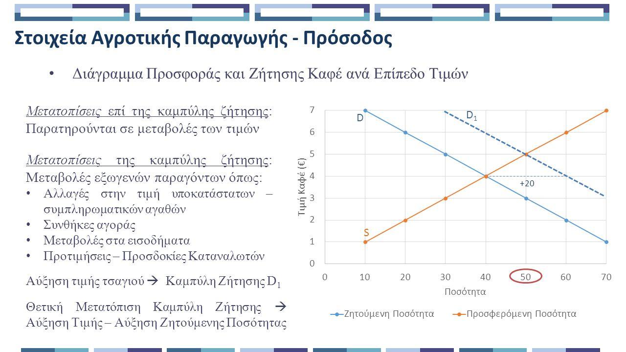 Στοιχεία Αγροτικής Παραγωγής – Στο δρόμο προς το κέρδος Πίνακας και Διάγραμμα Κόστους και Εσόδων Αγροτικής Εκμετάλλευσης Καφέ Διαπιστώσεις: Η Καμπύλη ΣΕ τέμνει τις καμπύλες ΣΜΚ και ΣυνΚ σε δύο σημεία Η ΓΕ ΄καλύπτει τα ΣΜΚ από το 16 ο κιλό παραγωγής ενώ τα ΣυνΚ από την 26 η και έπειτα Μεγιστοποίηση κερδών  .