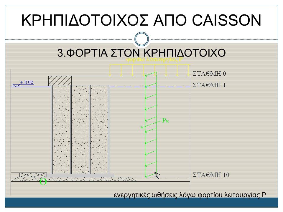 ΚΡΗΠΙΔΟΤΟΙΧΟΣ ΑΠΟ CAISSON 3.ΦΟΡΤΙΑ ΣΤΟΝ ΚΡΗΠΙΔΟΤΟΙΧΟ ενεργητικές ωθήσεις λόγω φορτίου λειτουργίας P