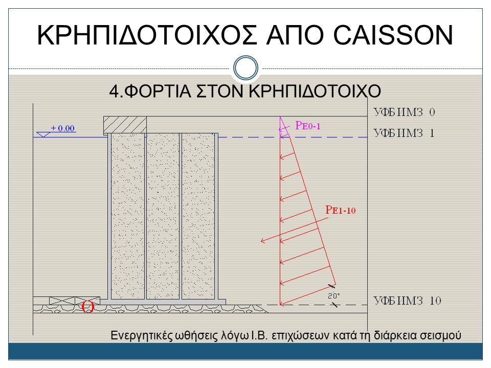 ΚΡΗΠΙΔΟΤΟΙΧΟΣ ΑΠΟ CAISSON 4.ΦΟΡΤΙΑ ΣΤΟΝ ΚΡΗΠΙΔΟΤΟΙΧΟ Ενεργητικές ωθήσεις λόγω I.B. επιχώσεων κατά τη διάρκεια σεισμού