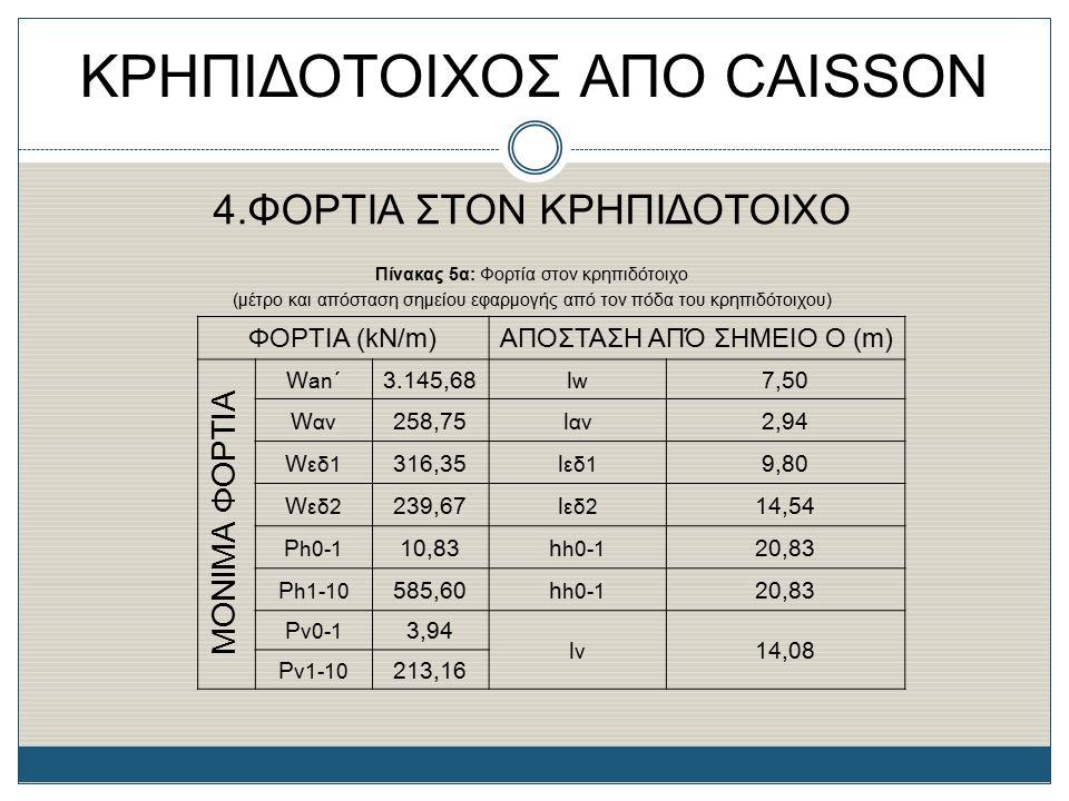 ΚΡΗΠΙΔΟΤΟΙΧΟΣ ΑΠΟ CAISSON 4.ΦΟΡΤΙΑ ΣΤΟΝ ΚΡΗΠΙΔΟΤΟΙΧΟ Πίνακας 5α: Φορτία στον κρηπιδότοιχο (μέτρο και απόσταση σημείου εφαρμογής από τον πόδα του κρηπι