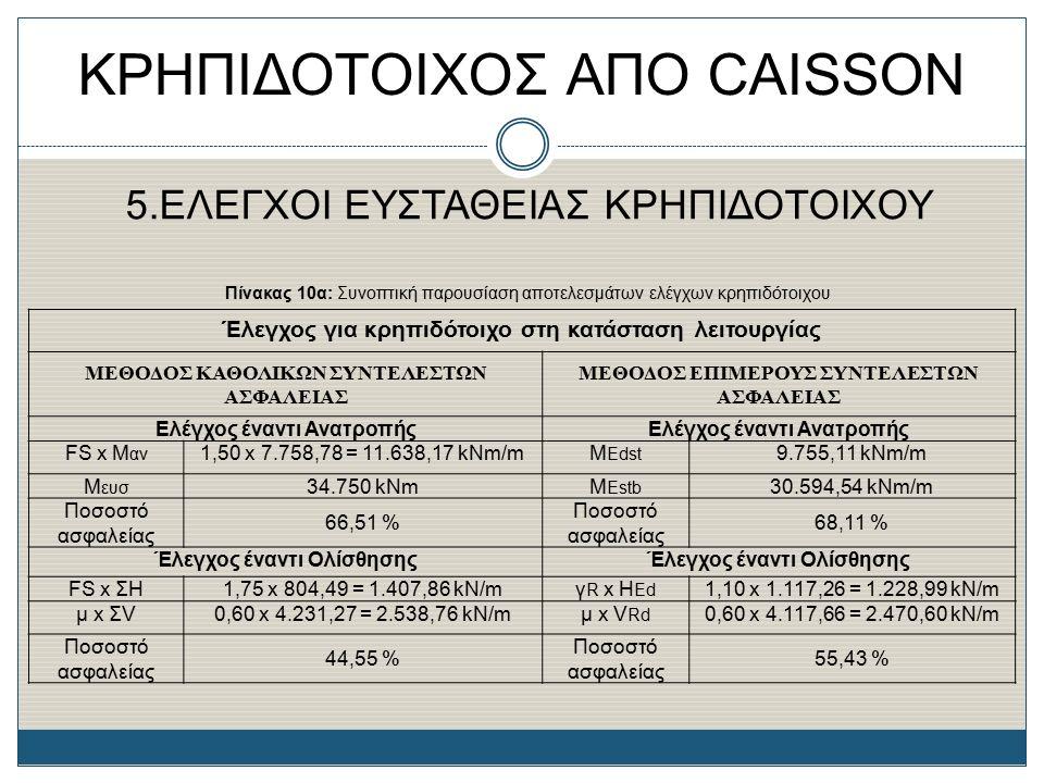 ΚΡΗΠΙΔΟΤΟΙΧΟΣ ΑΠΟ CAISSON 5.ΕΛΕΓΧΟΙ ΕΥΣΤΑΘΕΙΑΣ ΚΡΗΠΙΔΟΤΟΙΧΟΥ Πίνακας 10α: Συνοπτική παρουσίαση αποτελεσμάτων ελέγχων κρηπιδότοιχου Έλεγχος για κρηπιδό