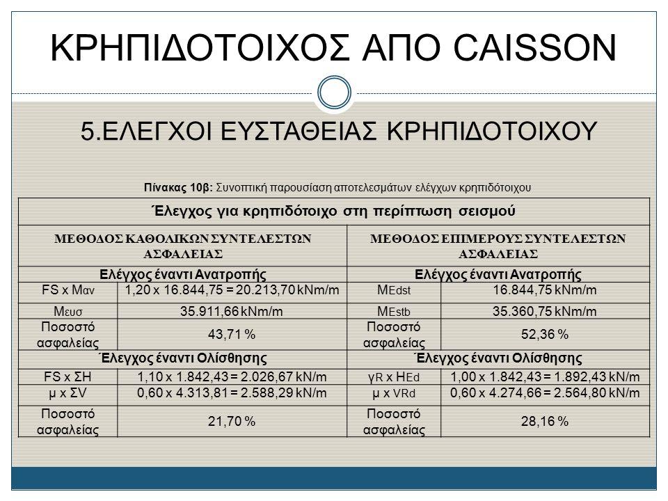 ΚΡΗΠΙΔΟΤΟΙΧΟΣ ΑΠΟ CAISSON 5.ΕΛΕΓΧΟΙ ΕΥΣΤΑΘΕΙΑΣ ΚΡΗΠΙΔΟΤΟΙΧΟΥ Πίνακας 10β: Συνοπτική παρουσίαση αποτελεσμάτων ελέγχων κρηπιδότοιχου Έλεγχος για κρηπιδό