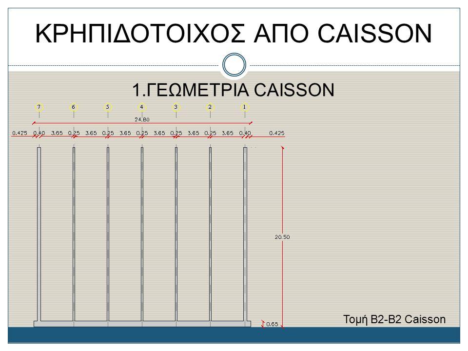 ΚΡΗΠΙΔΟΤΟΙΧΟΣ ΑΠΟ CAISSON 5.ΕΛΕΓΧΟΙ ΕΥΣΤΑΘΕΙΑΣ ΚΡΗΠΙΔΟΤΟΙΧΟΥ Πίνακας 10α: Συνοπτική παρουσίαση αποτελεσμάτων ελέγχων κρηπιδότοιχου Έλεγχος για κρηπιδότοιχο στη κατάσταση λειτουργίας ΜΕΘΟΔΟΣ ΚΑΘΟΛΙΚΩΝ ΣΥΝΤΕΛΕΣΤΩΝ ΑΣΦΑΛΕΙΑΣ ΜΕΘΟΔΟΣ ΕΠΙΜΕΡΟΥΣ ΣΥΝΤΕΛΕΣΤΩΝ ΑΣΦΑΛΕΙΑΣ Ελέγχος έναντι Ανατροπής FS x Μ αν 1,50 x 7.758,78 = 11.638,17 kNm/mM Edst 9.755,11 kNm/m Μ ευσ 34.750 kNmM Estb 30.594,54 kNm/m Ποσοστό ασφαλείας 66,51 % Ποσοστό ασφαλείας 68,11 % Έλεγχος έναντι Ολίσθησης FS x ΣΗ1,75 x 804,49 = 1.407,86 kN/mγ R x Η Ed 1,10 x 1.117,26 = 1.228,99 kN/m μ x ΣV0,60 x 4.231,27 = 2.538,76 kN/mμ x V Rd 0,60 x 4.117,66 = 2.470,60 kN/m Ποσοστό ασφαλείας 44,55 % Ποσοστό ασφαλείας 55,43 %