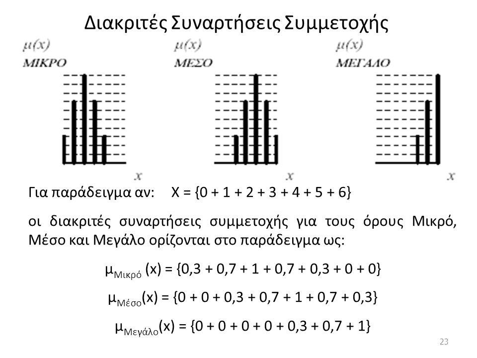 Διακριτές Συναρτήσεις Συμμετοχής Για παράδειγμα αν: Χ = {0 + 1 + 2 + 3 + 4 + 5 + 6} οι διακριτές συναρτήσεις συμμετοχής για τους όρους Μικρό, Μέσο και Μεγάλο ορίζονται στο παράδειγμα ως: μ Μικρό (x) = {0,3 + 0,7 + 1 + 0,7 + 0,3 + 0 + 0} μ Μέσο (x) = {0 + 0 + 0,3 + 0,7 + 1 + 0,7 + 0,3} μ Μεγάλο (x) = {0 + 0 + 0 + 0 + 0,3 + 0,7 + 1} 23