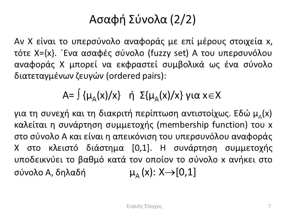 Τελεστές Ασαφούς Λογικής (2/2) Οι τελεστές min και max δύο συνόλων Α και Β έχουν ως αποτέλεσμα τα σύνολα Γ και Δ αντίστοιχα, δηλαδή Γ = Α  Β = {min (α,β)}  α  Α, β  Β Δ = Α  Β = {max (α,β)}  α  Α, β  Β όπως φαίνονται στο παρακάτω Σχήμα.