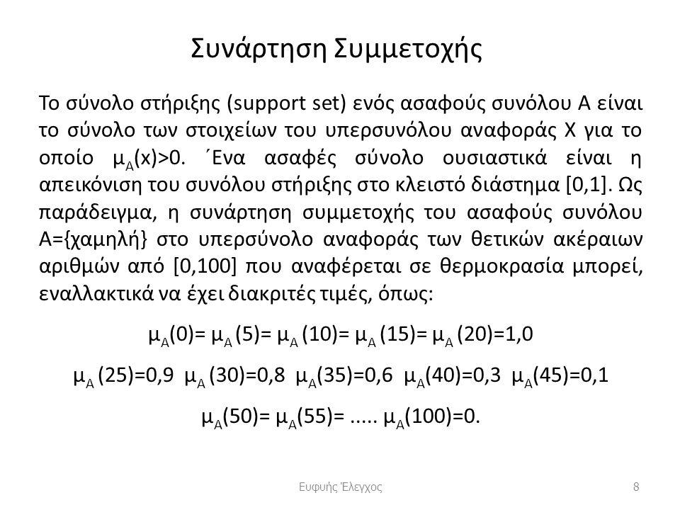Συνάρτηση Συμμετοχής Το σύνολο στήριξης (support set) ενός ασαφούς συνόλου Α είναι το σύνολο των στοιχείων του υπερσυνόλου αναφοράς Χ για το οποίο μ Α (x)>0.