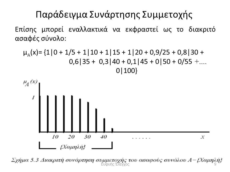 Παράδειγμα Συνάρτησης Συμμετοχής Επίσης μπορεί εναλλακτικά να εκφραστεί ως το διακριτό ασαφές σύνολο: μ Α (x)= {1|0 + 1/5 + 1|10 + 1|15 + 1|20 + 0,9/25 + 0,8|30 + 0,6|35 + 0,3|40 + 0,1|45 + 0|50 + 0/55 +....