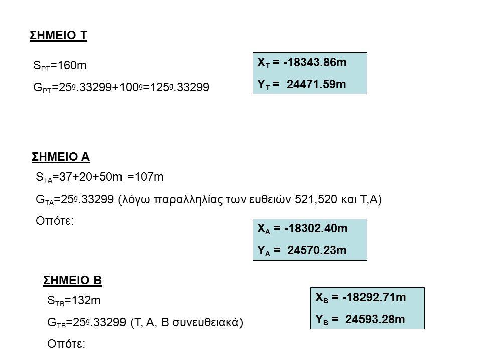 ΣΗΜΕΙΟ Τ S PT =160m G PT =25 g.33299+100 g =125 g.33299 X T = -18343.86m Υ T = 24471.59m ΣΗΜΕΙΟ A S TA =37+20+50m =107m G TA =25 g.33299 (λόγω παραλληλίας των ευθειών 521,520 και Τ,Α) Οπότε: X Α = -18302.40m Υ Α = 24570.23m ΣΗΜΕΙΟ Β S TΒ =132m G TΒ =25 g.33299 (Τ, Α, Β συνευθειακά) Οπότε: X Β = -18292.71m Υ Β = 24593.28m