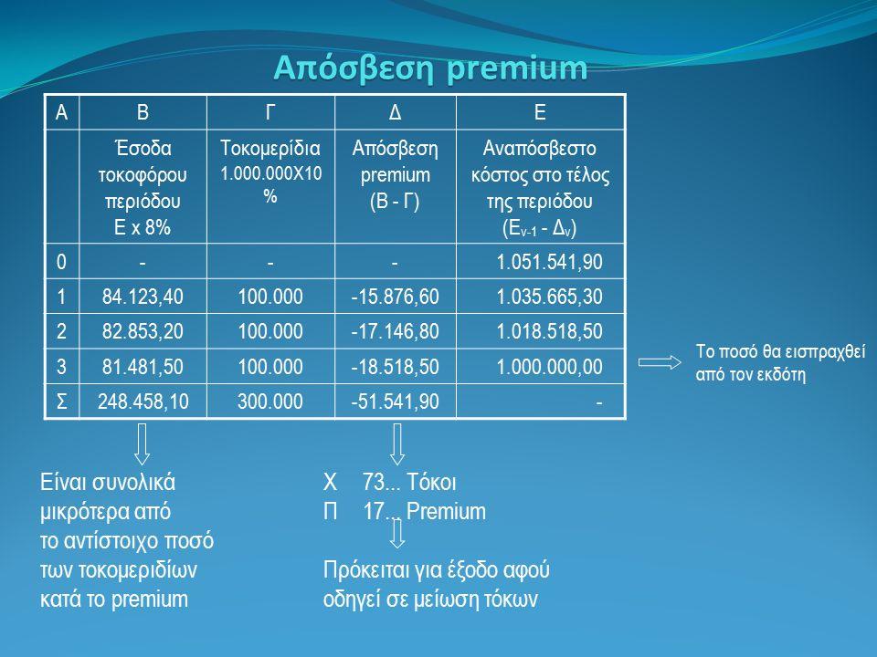 Απόσβεση premium ΑΒΓΔΕ Έσοδα τοκοφόρου περιόδου E x 8% Τοκομερίδια 1.000.000Χ10 % Απόσβεση premium (Β - Γ) Αναπόσβεστο κόστος στο τέλος της περιόδου (Ε ν-1 - Δ ν ) 0---1.051.541,90 184.123,40100.000-15.876,601.035.665,30 282.853,20100.000-17.146,801.018.518,50 381.481,50100.000-18.518,501.000.000,00 Σ248.458,10300.000-51.541,90- Είναι συνολικά μικρότερα από το αντίστοιχο ποσό των τοκομεριδίων κατά το premium Το ποσό θα εισπραχθεί από τον εκδότη Χ 73...
