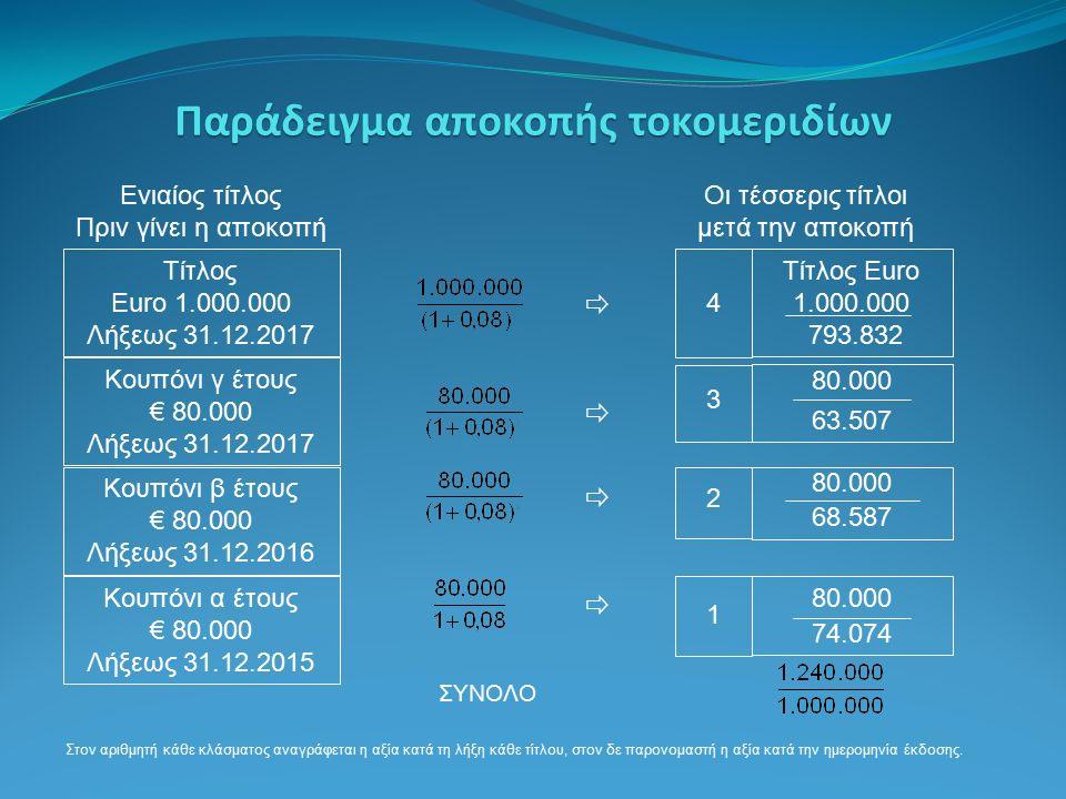 Ενιαίος τίτλος Πριν γίνει η αποκοπή Τίτλος Euro 1.000.000 Λήξεως 31.12.2017 Κουπόνι γ έτους € 80.000 Λήξεως 31.12.2017 Κουπόνι β έτους € 80.000 Λήξεως 31.12.2016 Κουπόνι α έτους € 80.000 Λήξεως 31.12.2015 80.000 68.587 Οι τέσσερις τίτλοι μετά την αποκοπή Τίτλος Euro 1.000.000 793.832 4 80.000 63.507 3 2 80.000 74.074 1     ΣΥΝΟΛΟ Στον αριθμητή κάθε κλάσματος αναγράφεται η αξία κατά τη λήξη κάθε τίτλου, στον δε παρονομαστή η αξία κατά την ημερομηνία έκδοσης.