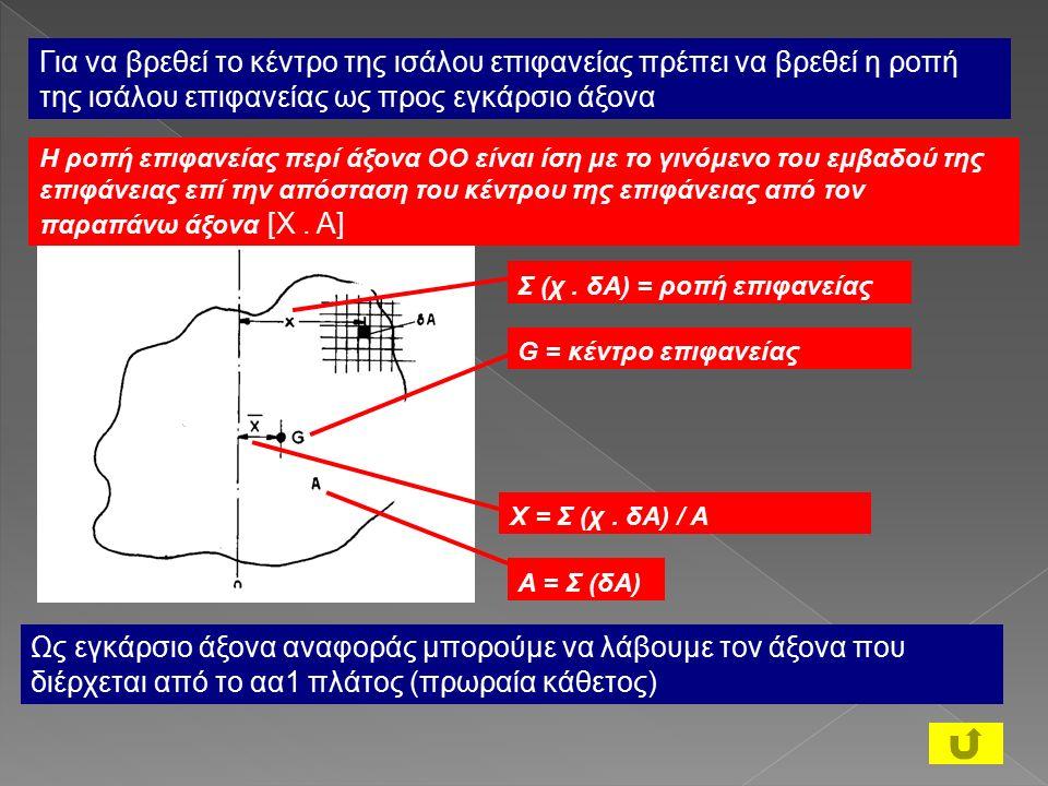 Για να βρεθεί το κέντρο της ισάλου επιφανείας πρέπει να βρεθεί η ροπή της ισάλου επιφανείας ως προς εγκάρσιο άξονα Η ροπή επιφανείας περί άξονα ΟΟ είναι ίση με το γινόμενο του εμβαδού της επιφάνειας επί την απόσταση του κέντρου της επιφάνειας από τον παραπάνω άξονα [Χ.