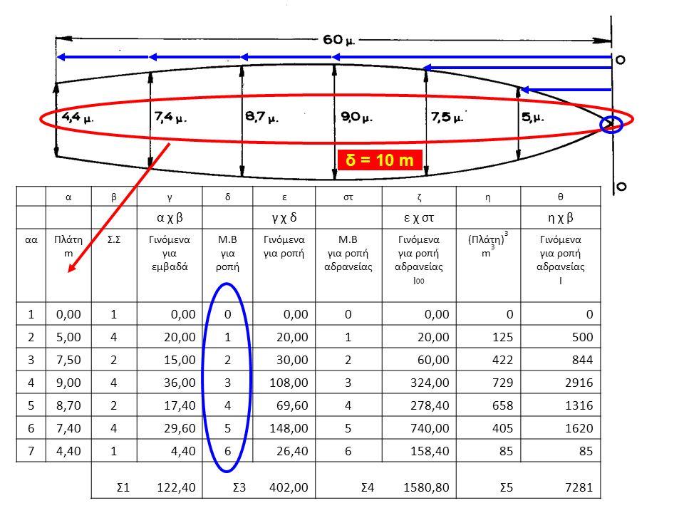 αβγδεστζηθ α χ β γ χ δ ε χ στ η χ β ααΠλάτη m Σ.ΣΓινόμενα για εμβαδά Μ.Β για ροπή Γινόμενα για ροπή Μ.Β για ροπή αδρανείας Γινόμενα για ροπή αδρανείας I 00 (Πλάτη) 3 m 3 Γινόμενα για ροπή αδρανείας I 10,001 0 0 00 25,00420,001 1 125500 37,50215,00230,00260,00422844 49,00436,003108,003324,007292916 58,70217,40469,604278,406581316 67,40429,605148,005740,004051620 74,401 626,406158,4085 Σ1122,40Σ3402,00Σ41580,80Σ57281 δ = 10 m