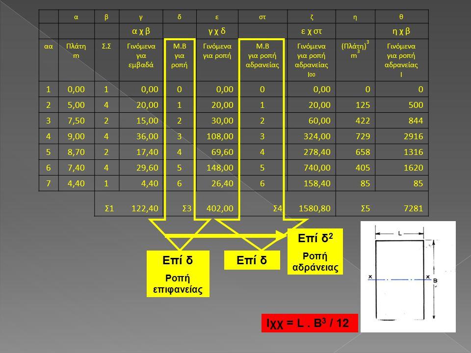 αβγδεστζηθ α χ β γ χ δ ε χ στ η χ β ααΠλάτη m Σ.ΣΓινόμενα για εμβαδά Μ.Β για ροπή Γινόμενα για ροπή Μ.Β για ροπή αδρανείας Γινόμενα για ροπή αδρανείας I 00 (Πλάτη) 3 m 3 Γινόμενα για ροπή αδρανείας I 10,001 0 0 00 25,00420,001 1 125500 37,50215,00230,00260,00422844 49,00436,003108,003324,007292916 58,70217,40469,604278,406581316 67,40429,605148,005740,004051620 74,401 626,406158,4085 Σ1122,40Σ3402,00Σ41580,80Σ57281 Επί δ Ροπή επιφανείας Επί δ Επί δ 2 Ροπή αδράνειας Ιχχ = L.