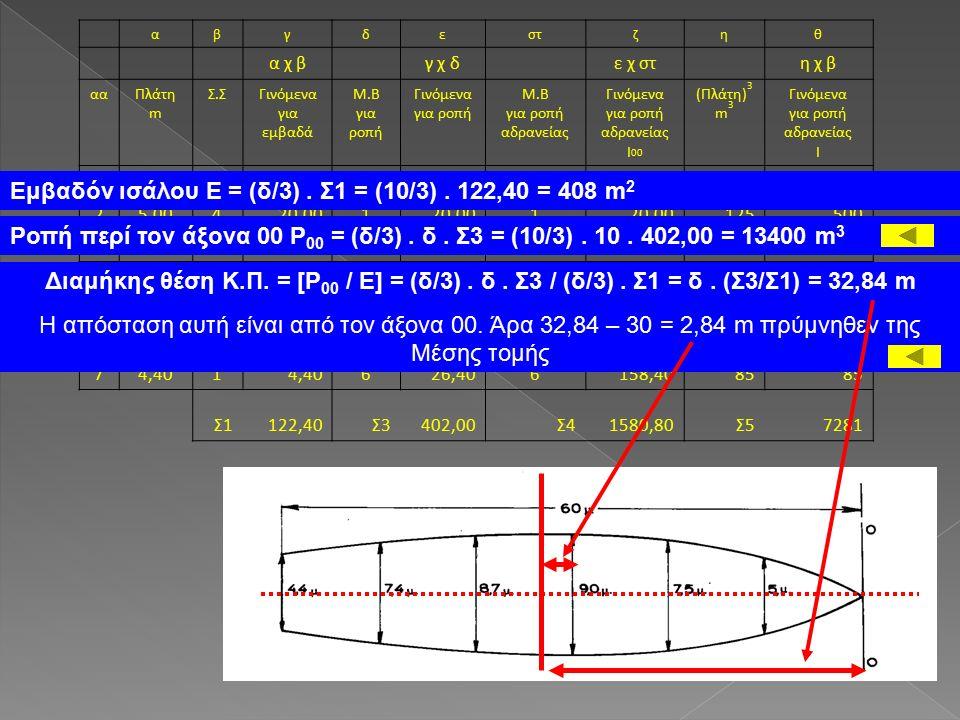 αβγδεστζηθ α χ β γ χ δ ε χ στ η χ β ααΠλάτη m Σ.ΣΓινόμενα για εμβαδά Μ.Β για ροπή Γινόμενα για ροπή Μ.Β για ροπή αδρανείας Γινόμενα για ροπή αδρανείας I 00 (Πλάτη) 3 m 3 Γινόμενα για ροπή αδρανείας I 10,001 0 0 00 25,00420,001 1 125500 37,50215,00230,00260,00422844 49,00436,003108,003324,007292916 58,70217,40469,604278,406581316 67,40429,605148,005740,004051620 74,401 626,406158,4085 Σ1122,40Σ3402,00Σ41580,80Σ57281 Εμβαδόν ισάλου Ε = (δ/3).