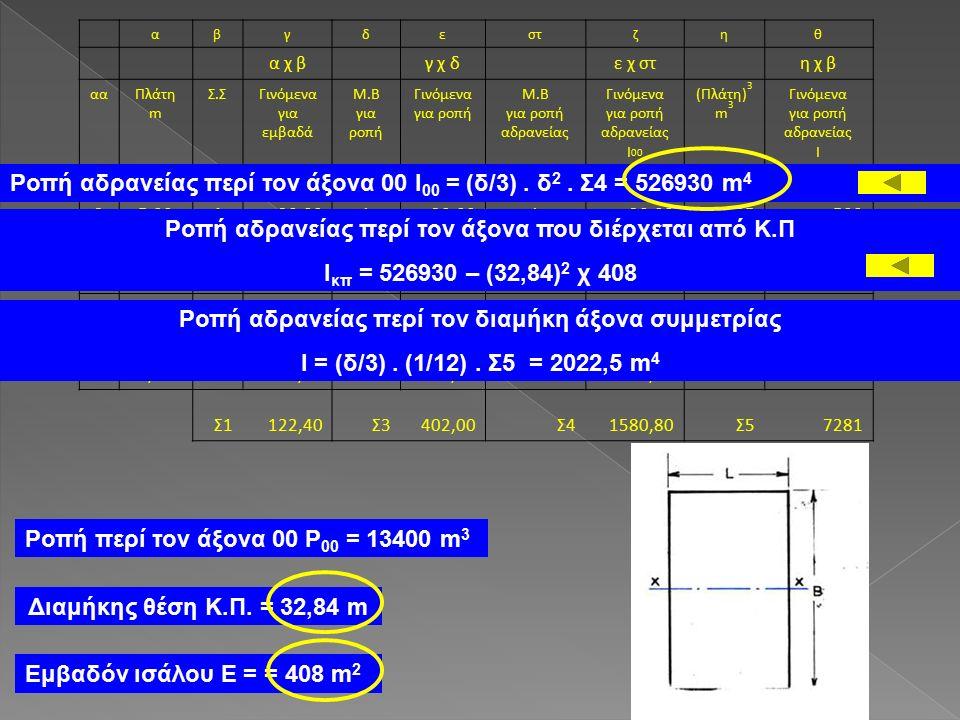 αβγδεστζηθ α χ β γ χ δ ε χ στ η χ β ααΠλάτη m Σ.ΣΓινόμενα για εμβαδά Μ.Β για ροπή Γινόμενα για ροπή Μ.Β για ροπή αδρανείας Γινόμενα για ροπή αδρανείας I 00 (Πλάτη) 3 m 3 Γινόμενα για ροπή αδρανείας I 10,001 0 0 00 25,00420,001 1 125500 37,50215,00230,00260,00422844 49,00436,003108,003324,007292916 58,70217,40469,604278,406581316 67,40429,605148,005740,004051620 74,401 626,406158,4085 Σ1122,40Σ3402,00Σ41580,80Σ57281 Εμβαδόν ισάλου Ε = = 408 m 2 Ροπή περί τον άξονα 00 Ρ 00 = 13400 m 3 Διαμήκης θέση Κ.Π.