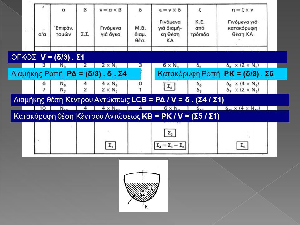 ΟΓΚΟΣ V = (δ/3).Σ1 Διαμήκης θέση Κέντρου Αντώσεως LCB = ΡΔ / V = δ.