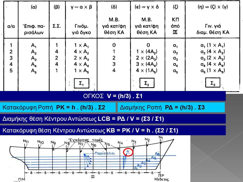 ΟΓΚΟΣ V = (h/3).