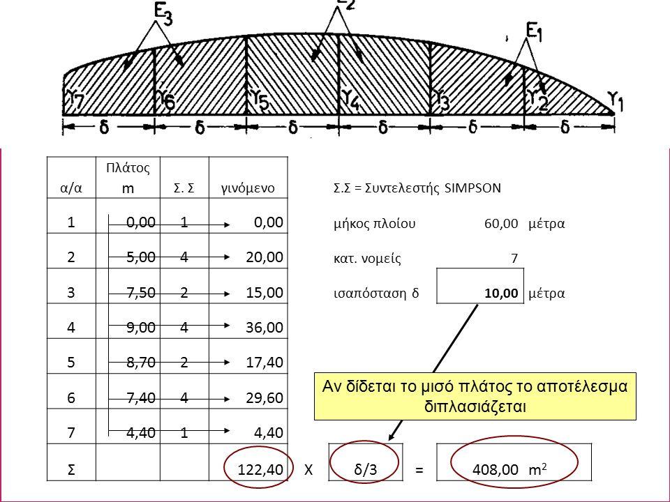 α/α Πλάτος m Σ.ΣγινόμενοΣ.Σ = Συντελεστής SIMPSON 10,001 μήκος πλοίου60,00μέτρα 25,00420,00 κατ.