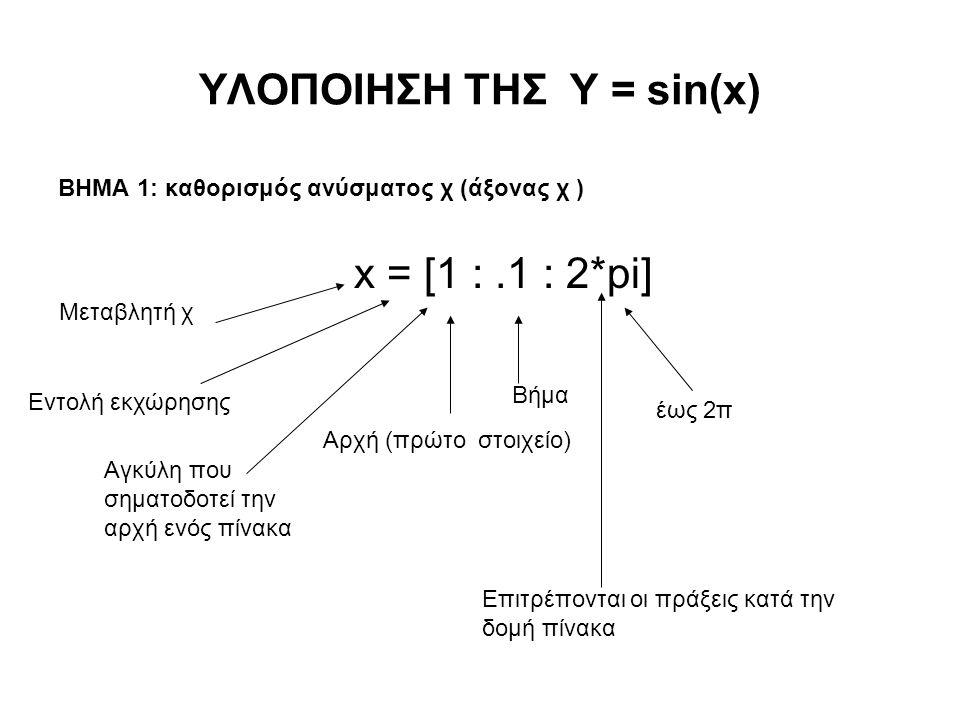 ΥΛΟΠΟΙΗΣΗ ΤΗΣ Y = sin(x) ΒΗΜΑ 1: καθορισμός ανύσματος χ (άξονας χ ) x = [1 :.1 : 2*pi] Μεταβλητή χ Εντολή εκχώρησης Αγκύλη που σηματοδοτεί την αρχή ενός πίνακα Αρχή (πρώτο στοιχείο) Βήμα έως 2π Επιτρέπονται οι πράξεις κατά την δομή πίνακα