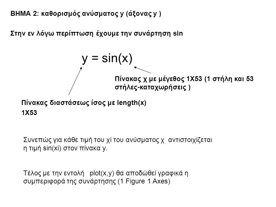 ΒΗΜΑ 2: καθορισμός ανύσματος y (άξονας y ) Στην εν λόγω περίπτωση έχουμε την συνάρτηση sin y = sin(x) Πίνακας διαστάσεως ίσος με length(x) 1Χ53 Πίνακας χ με μέγεθος 1Χ53 (1 στήλη και 53 στήλες-καταχωρήσεις ) Συνεπώς για κάθε τιμή του χi του ανύσματος χ αντιστοιχίζεται η τιμή sin(xi) στον πίνακα y.