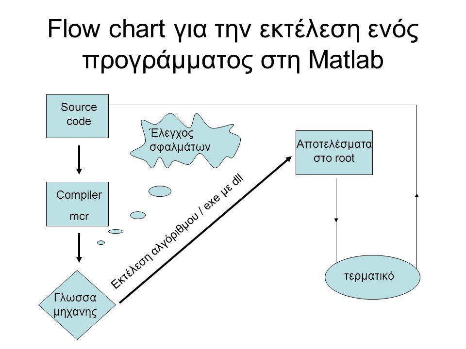 Flow chart για την εκτέλεση ενός προγράμματος στη Matlab Source code Compiler mcr Γλωσσα μηχανης Εκτέλεση αλγόριθμου / exe με dll Έλεγχος σφαλμάτων Αποτελέσματα στο root τερματικό