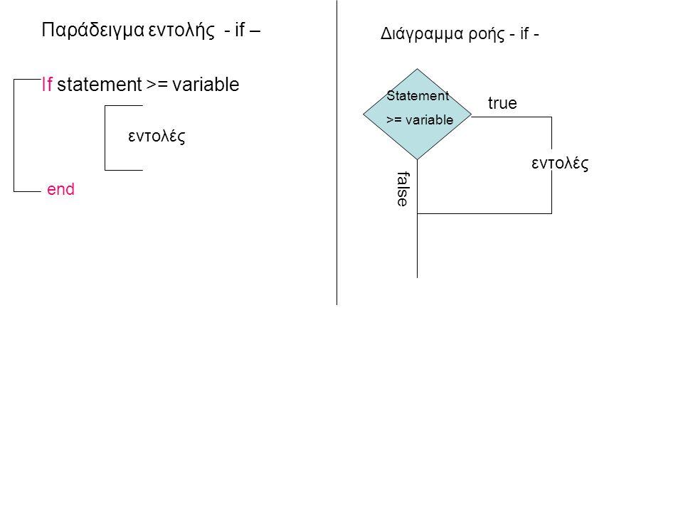Παράδειγμα εντολής - if – If statement >= variable εντολές end Διάγραμμα ροής - if - false εντολές Statement >= variable true