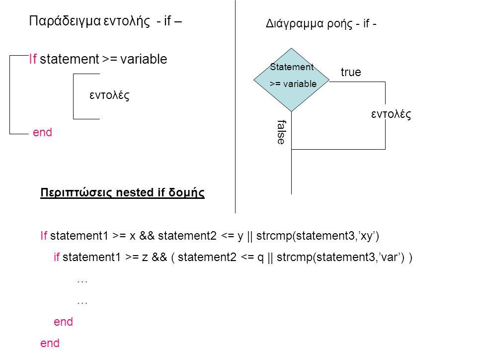 Παράδειγμα εντολής - if – If statement >= variable εντολές end Διάγραμμα ροής - if - false εντολές Statement >= variable true Περιπτώσεις nested if δομής If statement1 >= x && statement2 <= y || strcmp(statement3,'xy') if statement1 >= z && ( statement2 <= q || strcmp(statement3,'var') ) … end
