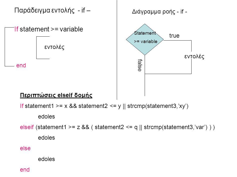 Παράδειγμα εντολής - if – If statement >= variable εντολές end Διάγραμμα ροής - if - false εντολές Statement >= variable true Περιπτώσεις elseif δομής If statement1 >= x && statement2 <= y || strcmp(statement3,'xy') edoles elseif (statement1 >= z && ( statement2 <= q || strcmp(statement3,'var') ) ) edoles else edoles end