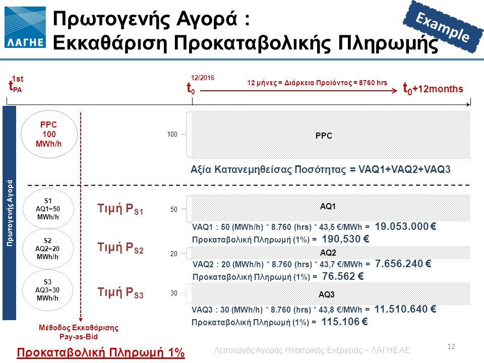 Πρωτογενής Αγορά Πρωτογενής Αγορά : Εκκαθάριση Προκαταβολικής Πληρωμής 12 t PA 1st t0t0 12/2016 t 0 +12months AQ1 12 μήνες = Διάρκεια Προϊόντος = 8760 hrs AQ2 AQ3 Μέθοδος Εκκαθάρισης Pay-as-Bid S1 AQ1=50 MWh/h S2 AQ2=20 MWh/h S3 AQ3=30 MWh/h PPC 100 MWh/h PPC Αξία Κατανεμηθείσας Ποσότητας = VAQ1+VAQ2+VAQ3 VAQ1 : 50 (ΜWh/h) * 8.760 (hrs) * 43,5 €/MWh = 19.053.000 € Προκαταβολική Πληρωμή (1%) = 190,530 € VAQ2 : 20 (ΜWh/h) * 8.760 (hrs) * 43,7 €/MWh = 7.656.240 € Προκαταβολική Πληρωμή (1%) = 76.562 € VAQ3 : 30 (ΜWh/h) * 8.760 (hrs) * 43,8 €/MWh = 11.510.640 € Προκαταβολική Πληρωμή (1%) = 115.106 € Τιμή P S1 100 50 20 30 Προκαταβολική Πληρωμή 1% Τιμή P S2 Τιμή P S3 Example Λειτουργός Αγοράς Ηλεκτρικής Ενέργειας – ΛΑΓΗΕ ΑΕ