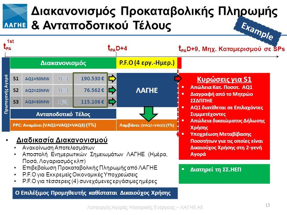 Πρωτογενής Αγορά Διακανονισμός Προκαταβολικής Πληρωμής & Ανταποδοτικού Τέλους 13 t PA 1st t PA D+4 Διακανονισμός P.F.O (4 εργ.-Ημερ.) S1 AQ1=50MW 190.