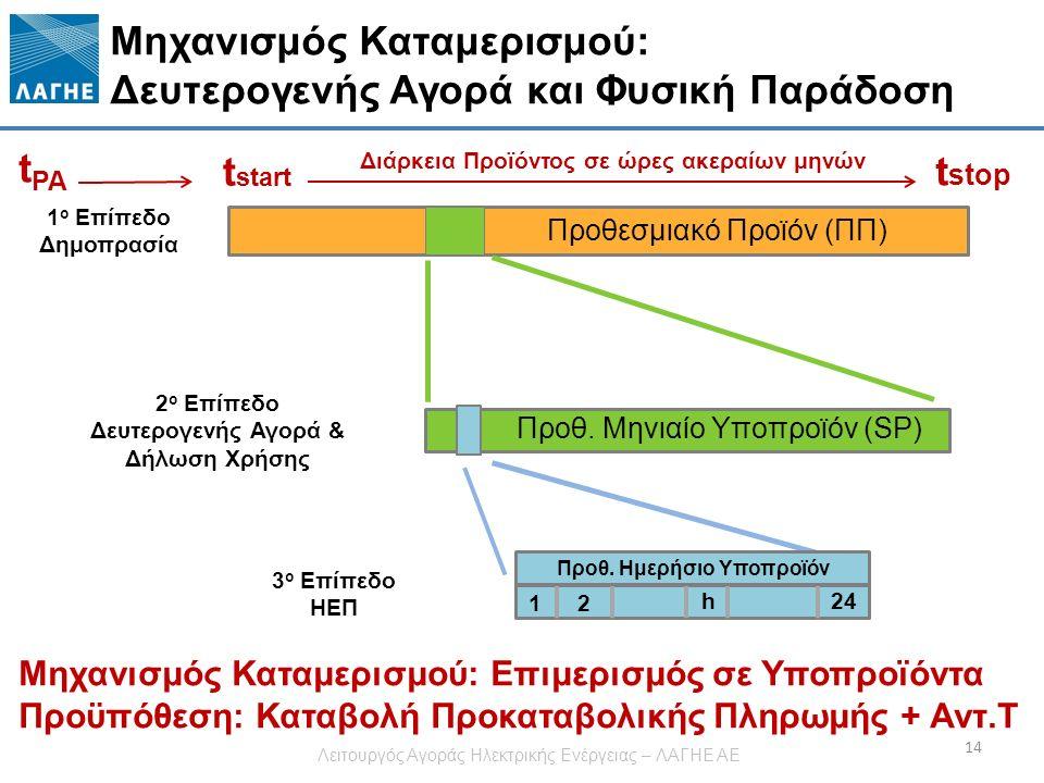 Μηχανισμός Καταμερισμού: Δευτερογενής Αγορά και Φυσική Παράδοση 14 1 ο Επίπεδο Δημοπρασία 2 ο Επίπεδο Δευτερογενής Αγορά & Δήλωση Χρήσης 3 ο Επίπεδο ΗΕΠ Προθεσμιακό Προϊόν (ΠΠ) Προθ.