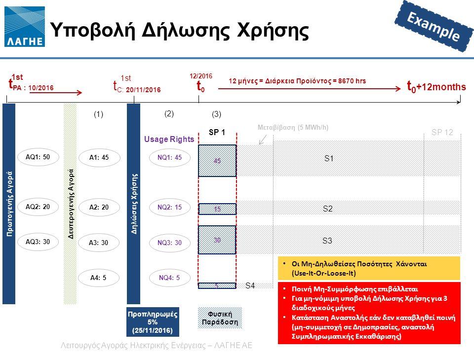 Υποβολή Δήλωσης Χρήσης 21 t PA : 10/2016 1st t0t0 12/2016 t 0 +12months AQ1: 50 AQ2: 20 AQ3: 30 S1 S2S2 S3S3 S4 S1 S2S2 S3S3 SP 1 SP 12 t C: 20/11/2016 1st NQ1: 45 NQ2: 15 NQ3: 30 NQ4: 5 (2) 12 μήνες = Διάρκεια Προϊόντος = 8670 hrs (3) Μεταβίβαση (5 MWh/h) A2: 20 A3: 30 A1: 45 A4: 5 (1) Οι Μη-Δηλωθείσες Ποσότητες Χάνονται (Use-It-Or-Loose-It) Δηλώσεις Χρήσης Δευτερογενής Αγορά Usage Rights Πρωτογενής Αγορά Προπληρωμές 5% (25/11/2016) Φυσική Παράδοση 15 30 45 5 Example Λειτουργός Αγοράς Ηλεκτρικής Ενέργειας – ΛΑΓΗΕ ΑΕ Ποινή Μη-Συμμόρφωσης επιβάλλεται Για μη-νόμιμη υποβολή Δήλωσης Χρήσης για 3 διαδοχικούς μήνες Κατάσταση Αναστολής εάν δεν καταβληθεί ποινή (μη-συμμετοχή σε Δημοπρασίες, αναστολή Συμπληρωματικής Εκκαθάρισης)