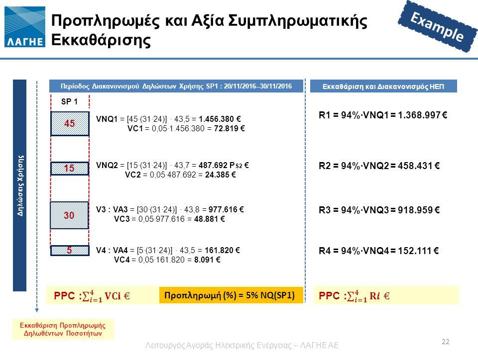 Προπληρωμές και Αξία Συμπληρωματικής Εκκαθάρισης 22 Περίοδος Διακανονισμού Δηλώσεων Χρήσης SP1 : 20/11/2016--30/11/2016 Δηλώσεις Χρήσης 45 15 30 5 Εκκαθάριση Προπληρωμής Δηλωθέντων Ποσοτήτων VNQ1 = [45·(31·24)] · 43,5 = 1.456.380 € VC1 = 0,05·1.456.380 = 72.819 € Εκκαθάριση και Διακανονισμός ΗΕΠ R1 = 94%·VNQ1 = 1.368.997 € R2 = 94%·VNQ2 = 458.431 € R3 = 94%·VNQ3 = 918.959 € R4 = 94%·VNQ4 = 152.111 € SP 1 Προπληρωμή (%) = 5% NQ(SP1) VNQ2 = [15·(31·24)] · 43,7 = 487.692 P S2 € VC2 = 0,05·487.692 = 24.385 € V3 : VA3 = [30·(31·24)] · 43,8 = 977.616 € VC3 = 0,05·977.616 = 48.881 € V4 : VA4 = [5·(31·24)] · 43,5 = 161.820 € VC4 = 0,05·161.820 = 8.091 € Example Λειτουργός Αγοράς Ηλεκτρικής Ενέργειας – ΛΑΓΗΕ ΑΕ