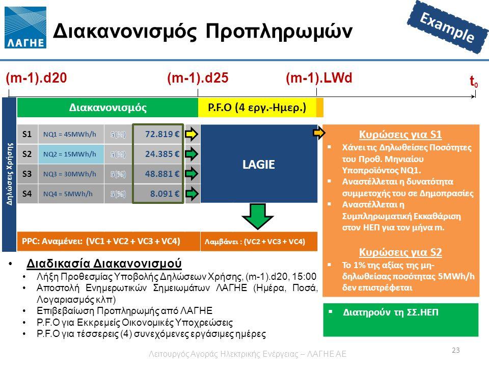 LAGIE Λαμβάνει : (VC2 + VC3 + VC4) Δηλώσεις Χρήσης Διακανονισμός Προπληρωμών 23 (m-1).d20 t0t0 (m-1).d25 ΔιακανονισμόςP.F.O (4 εργ.-Ημερ.) S1 NQ1 = 45MWh/h 72.819 € S2 NQ2 = 15MWh/h 24.385 € S3 NQ3 = 30MWh/h 48.881 € S4 NQ4 = 5MWh/h 8.091 € PPC: Αναμένει: (VC1 + VC2 + VC3 + VC4) Κυρώσεις για S1  Χάνει τις Δηλωθείσες Ποσότητες του Προθ.
