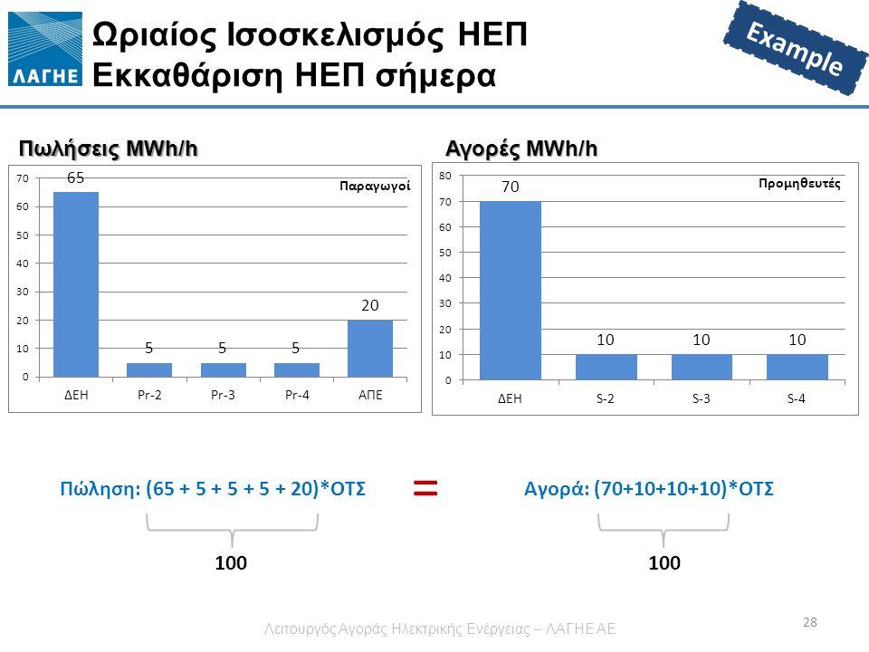 Ωριαίος Ισοσκελισμός ΗΕΠ Εκκαθάριση ΗΕΠ σήμερα 28 Πώληση: (65 + 5 + 5 + 5 + 20)*ΟΤΣΑγορά: (70+10+10+10)*ΟΤΣ = Πωλήσεις MWh/h Αγορές MWh/h 100 Example Λειτουργός Αγοράς Ηλεκτρικής Ενέργειας – ΛΑΓΗΕ ΑΕ