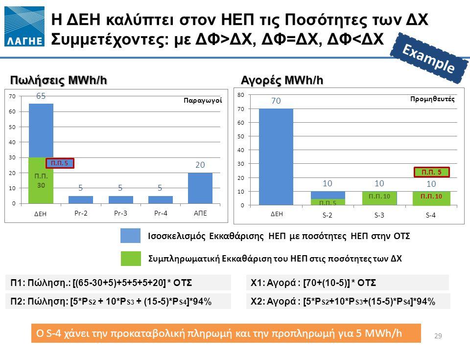 Ισοσκελισμός Εκκαθάρισης ΗΕΠ με ποσότητες ΗΕΠ στην ΟΤΣ Η ΔΕΗ καλύπτει στον ΗΕΠ τις Ποσότητες των ΔΧ Συμμετέχοντες: με ΔΦ>ΔΧ, ΔΦ=ΔΧ, ΔΦ<ΔΧ 29 Πωλήσεις MWh/h Αγορές MWh/h Π.Π.