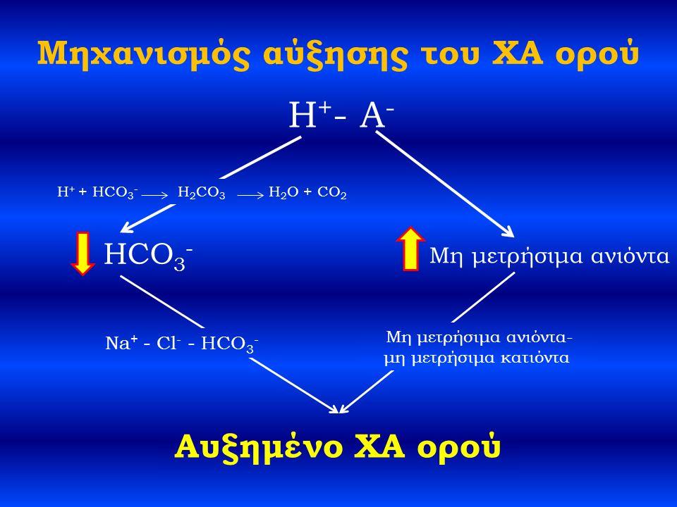 Μηχανισμός αύξησης του ΧΑ ορού H + - A - Μη μετρήσιμα ανιόντα H + + HCO 3 - H 2 CO 3 H 2 O + CO 2 HCO 3 - Αυξημένο ΧΑ ορού Μη μετρήσιμα ανιόντα- μη μετρήσιμα κατιόντα Na + - Cl - - HCO 3 -