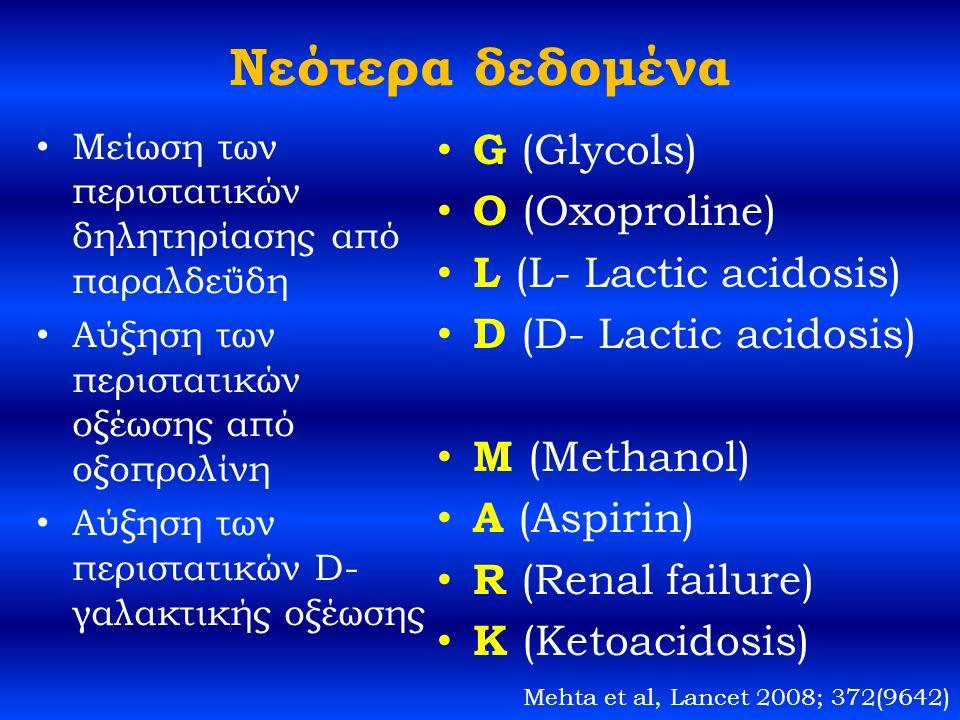 Νεότερα δεδομένα Μείωση των περιστατικών δηλητηρίασης από παραλδεΰδη Αύξηση των περιστατικών οξέωσης από οξοπρολίνη Αύξηση των περιστατικών D- γαλακτικής οξέωσης G (Glycols) O (Oxoproline) L (L- Lactic acidosis) D (D- Lactic acidosis) M (Methanol) A (Aspirin) R (Renal failure) K (Ketoacidosis) Mehta et al, Lancet 2008; 372(9642)