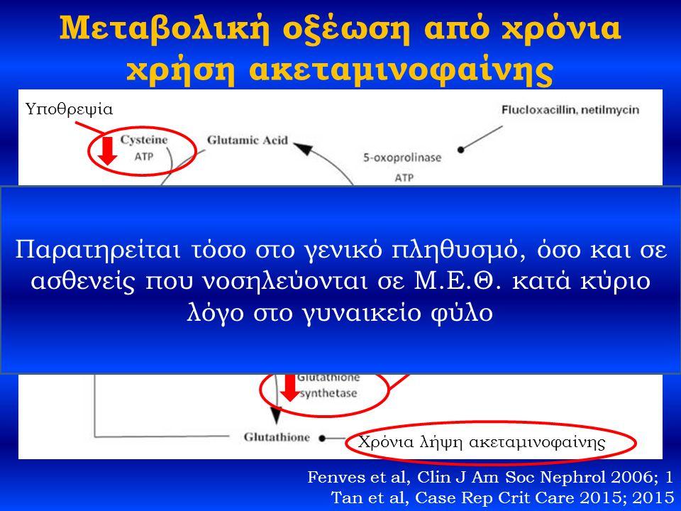 Μεταβολική οξέωση από χρόνια χρήση ακεταμινοφαίνης Υποθρεψία Συγγενής έλλειψη ενζύμου Χρόνια λήψη ακεταμινοφαίνης Fenves et al, Clin J Am Soc Nephrol 2006; 1 Tan et al, Case Rep Crit Care 2015; 2015 Παρατηρείται τόσο στο γενικό πληθυσμό, όσο και σε ασθενείς που νοσηλεύονται σε Μ.Ε.Θ.
